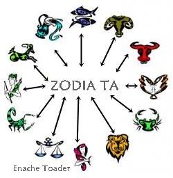 Totul despre zodia ta